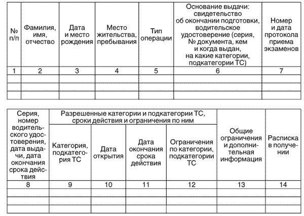 Замена водительского удостоверения по сроку действия 2018