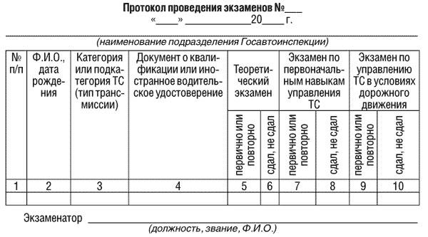 Протокол проведения экзаменов
