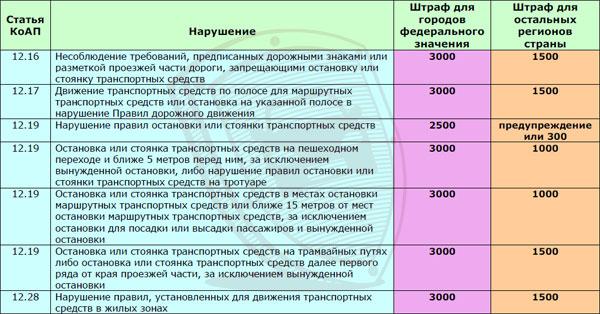 Таблица различий штрафов длягородов федерального значения