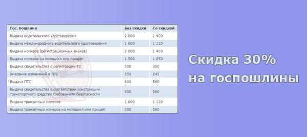 Таблица пошлин