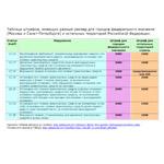 Выделенные штрафы длягородов федерального значения