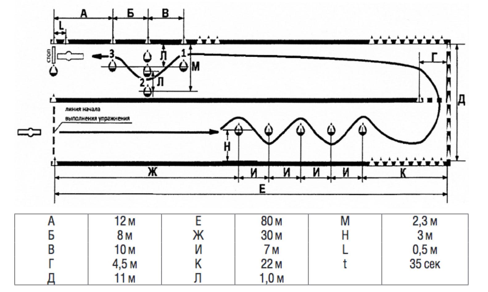Автодром упражнения на площадке. Экзамен ГАИ ГИБДД по вождению для категорий В С D и В1 С1 D1