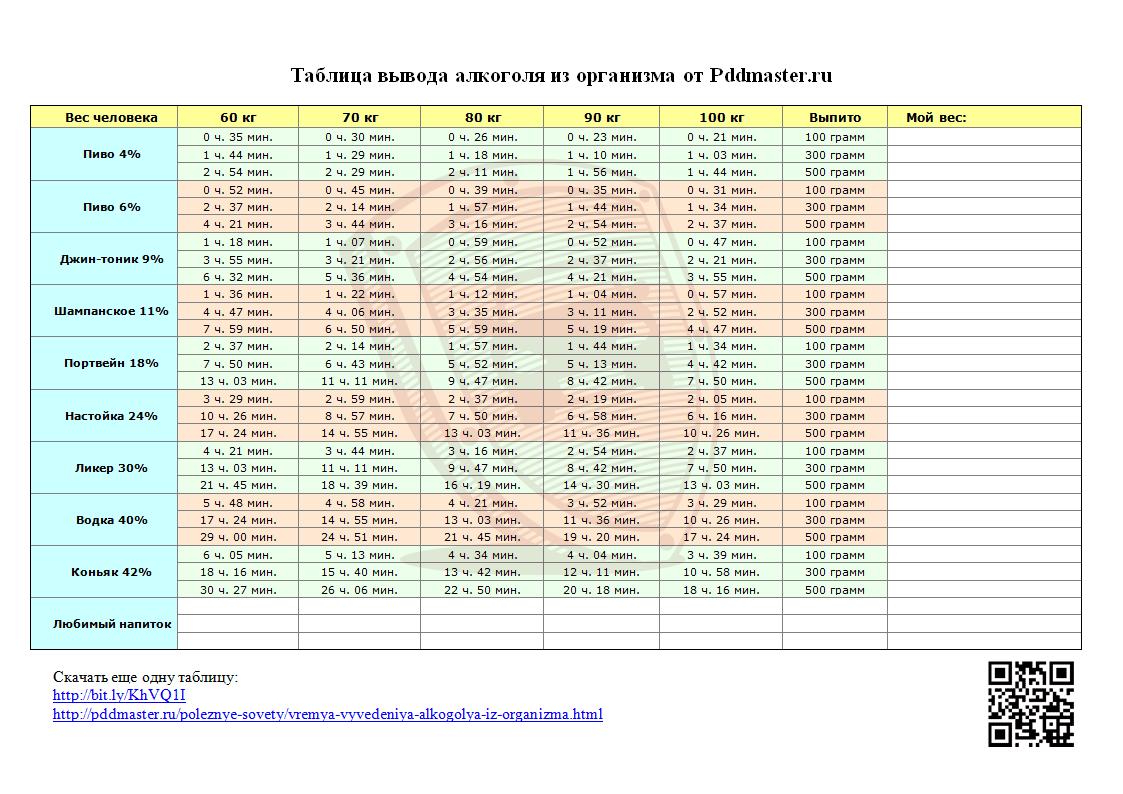 Таблица вывода алкоголя изорганизма